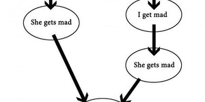 A flow chart for men.