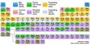 This periodic table shows where each element originated from.