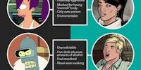 Futurama versus Archer
