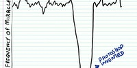 Frequency of miracles.