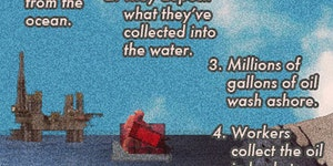 How Do We Get Oil - An explanation