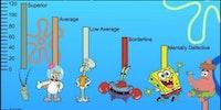 IQ of Spongebob Squarepants characters