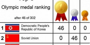 North Korea reports the Olympics.