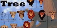 The Pridelands Family Tree.