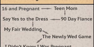 The evolution of marriage.