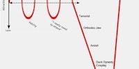 The Beard Attractiveness Graph.