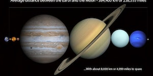All the planets in the Solar System could fit into the distance between the Earth and the Moon