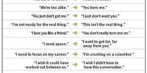 Understanding your breakup.