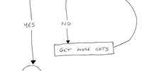 Flow chart of a cat lady.