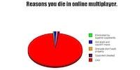 Reasons you die...